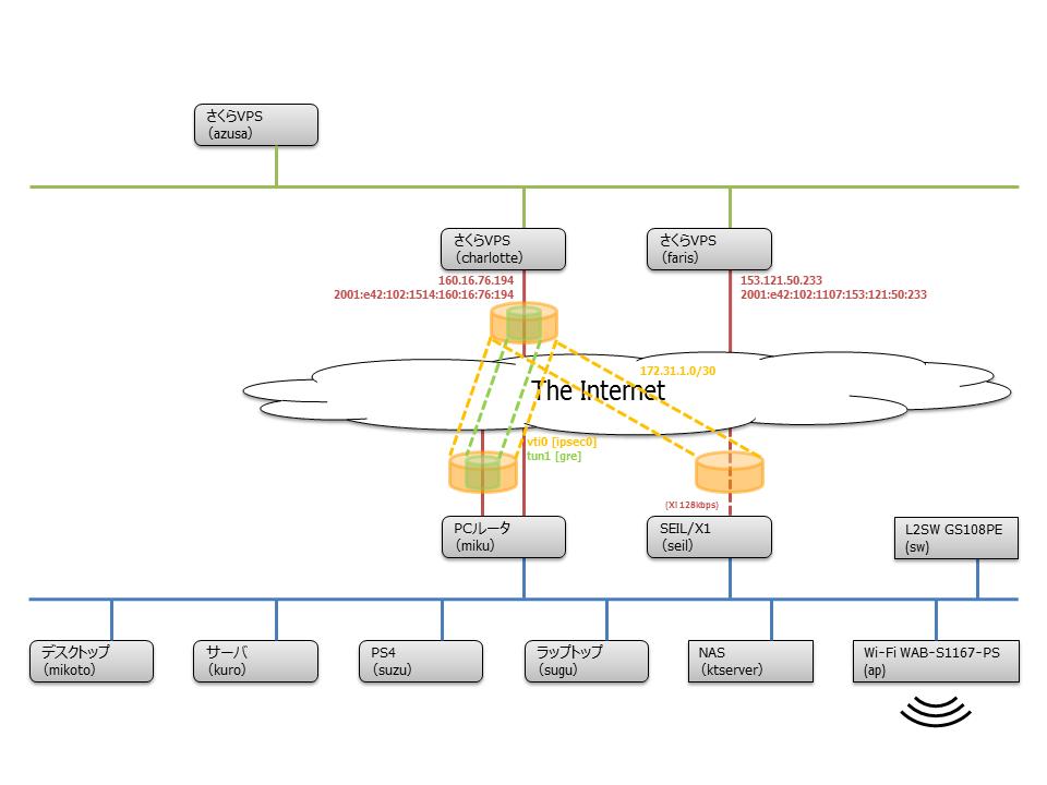 network-20151016