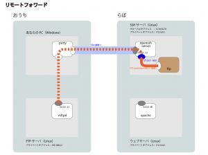 ssh_tunnel-03